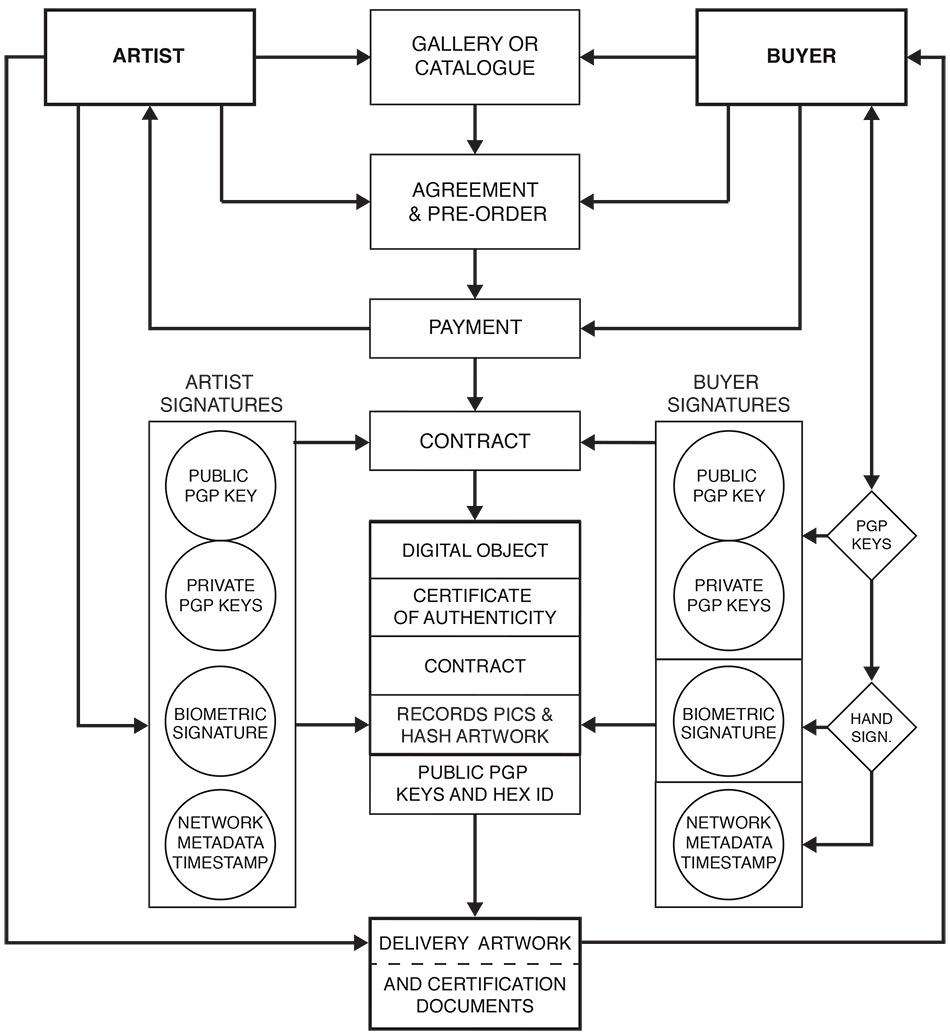Art trading system